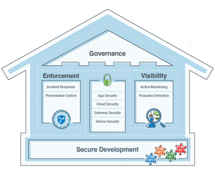 Acuity Brands Secure IoT Framework